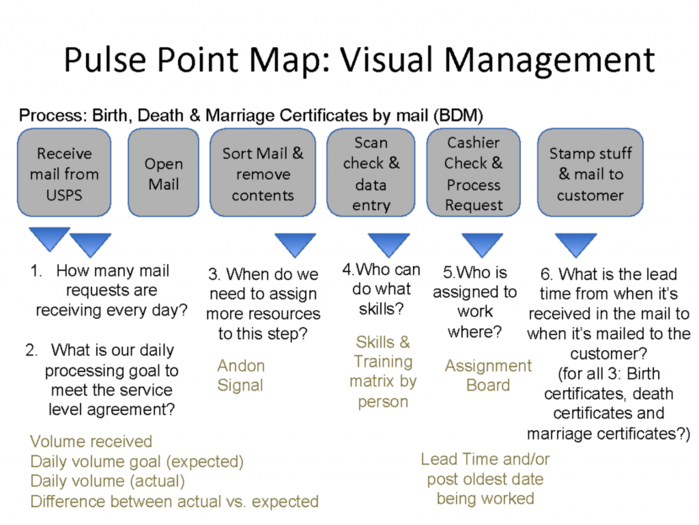 Pulse Point Map - Visual Management - GoLeanSixSigma.com