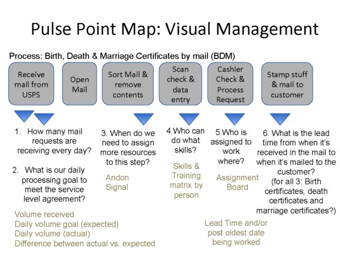 Pulse Point Map - Visual Management - GoLeanSixSigma.com