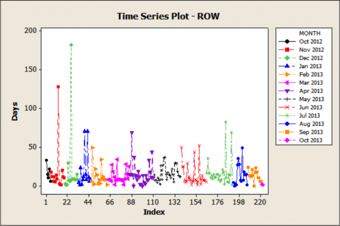 Rapid Improvement Event Example- Right of Way Permit Process for The City of Sea-Tac - Time Series Plot