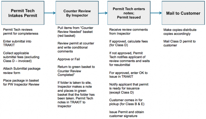 Right of Way Permit Process for The City of Sea-Tac - Next Step Process