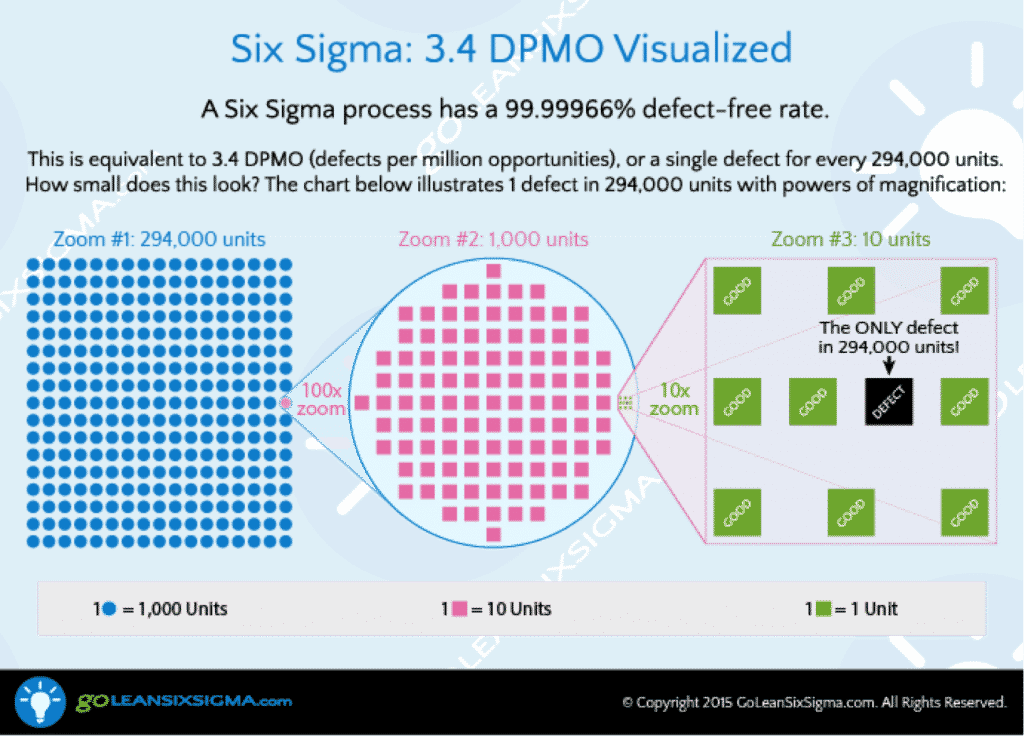 Six Sigma - DPMO - GoLeanSixSigma.com