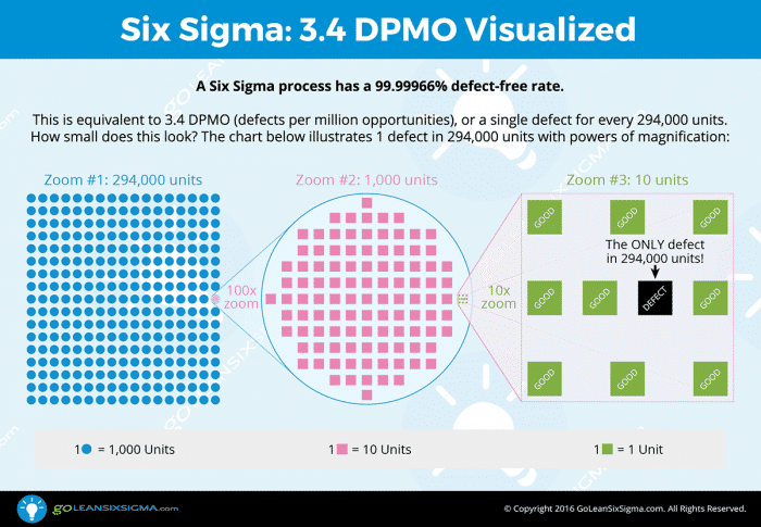 Six Sigma: 3.4 DPMO Visualized Infographic