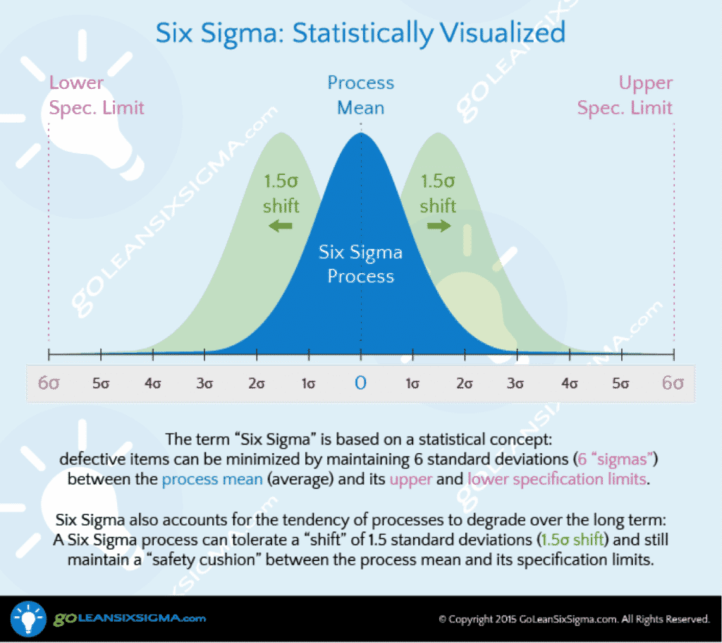 Six Sigma Visualized - GoLeanSixSigma.com