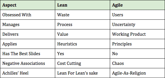 Lean and Agile - GoLeanSixSigma.com