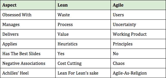 Lean and Agile - GoLeanSixSigma.com
