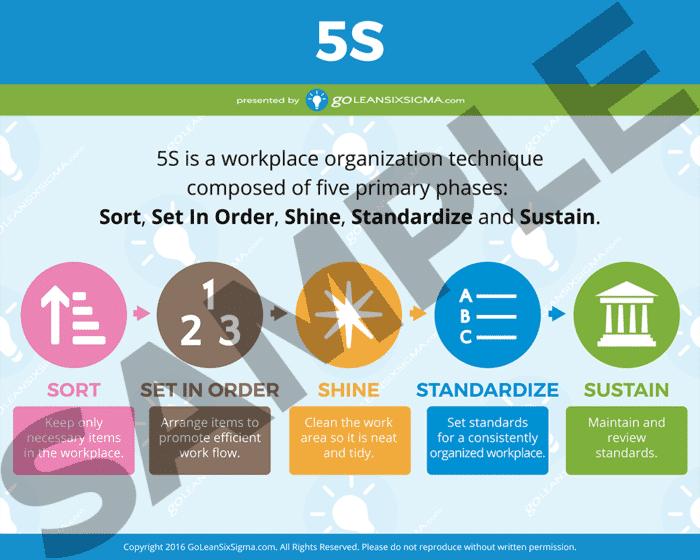 5S Poster (Short) Sample - GoLeanSixSigma.com