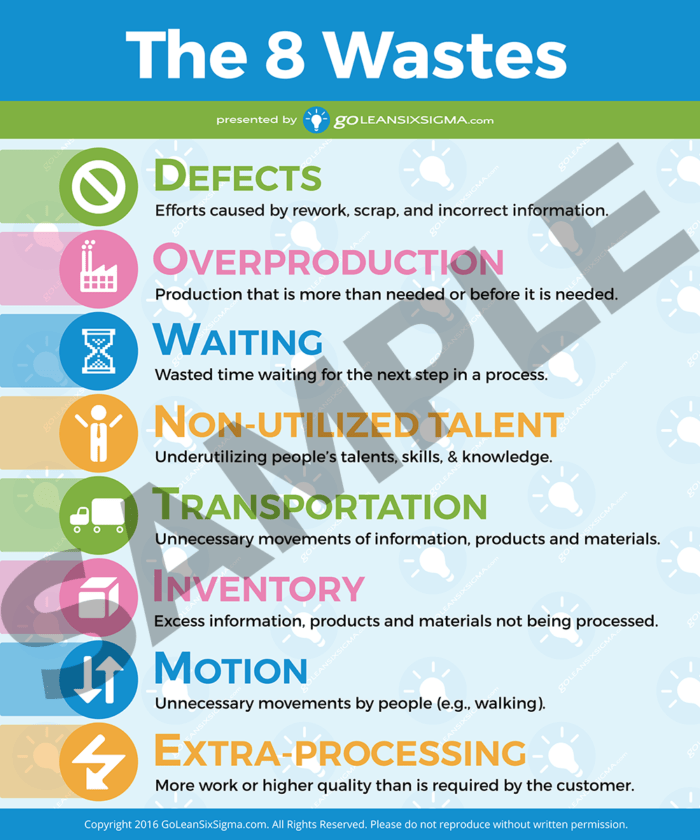 The 8 Wastes Sample Poster - GoLeanSixSigma.com