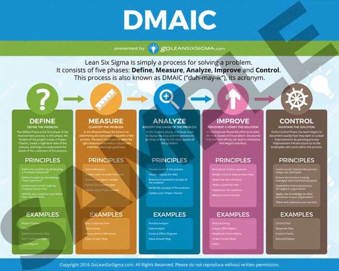 DMAIC Poster (In-Depth) Sample - GoLeanSixSigma.com