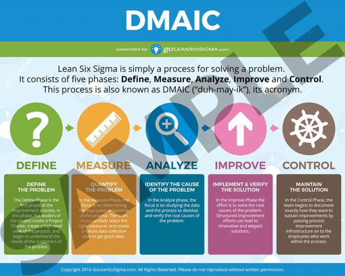 DMAIC Poster (Short) Sample - GoLeanSixSigma.com