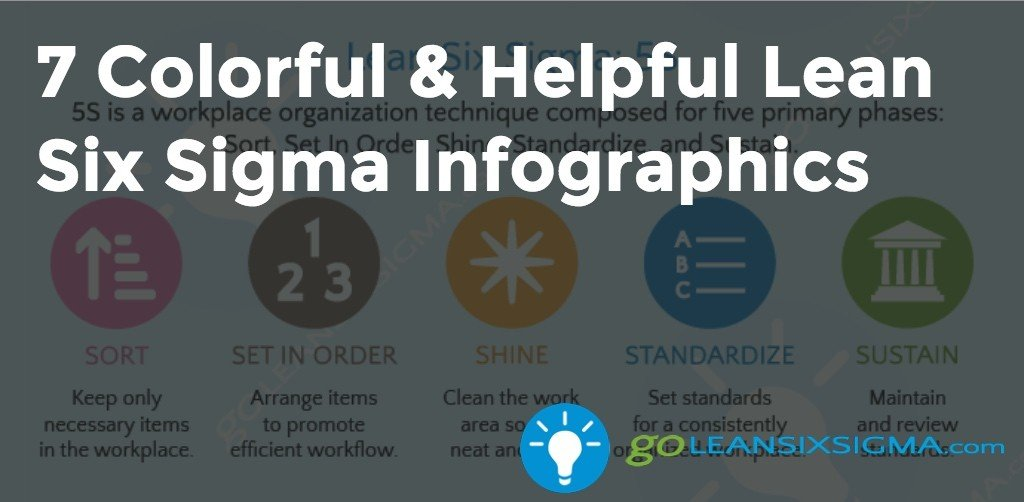 sigma six lean infographics helpful poster colorful goleansixsigma way check