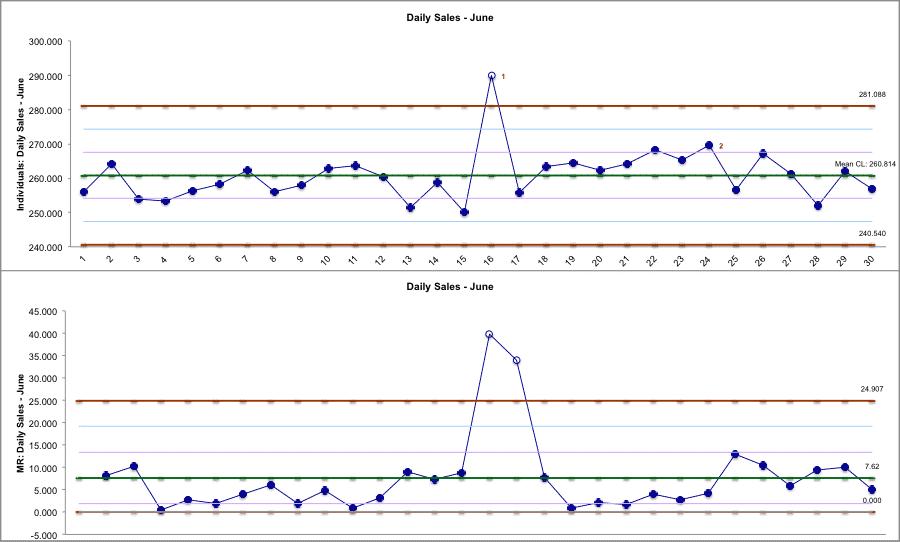 I&MRChart SigmaXL Chart
