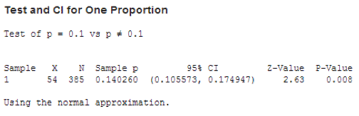 OneProportionTest Minitab