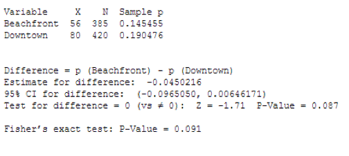 TwoProportionTest-Minitab