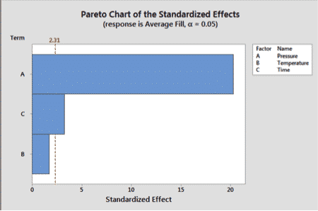 How To Run A Design Of Experiments – Full Factorial In Minitab
