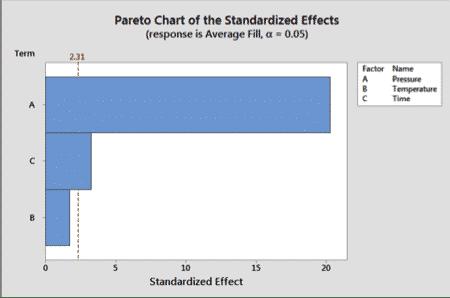 DOE-Minitab-FullFactorial-11-Chart