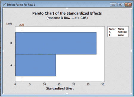 How To Run A Design Of Experiments – Two Factorial In Minitab