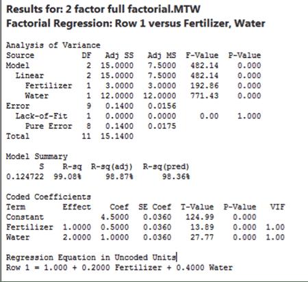 DOE-Minitab-TwoFactorial-15-Output