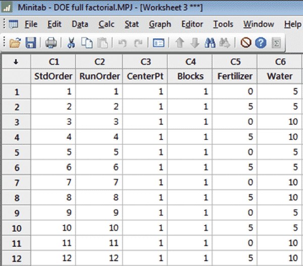 How To Run A Design Of Experiments - Two Factorial In Minitab ...