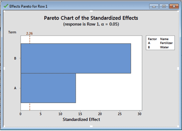 How To Run A Design Of Experiments (DOE) – One Factor At A Time (OFAT) In Minitab