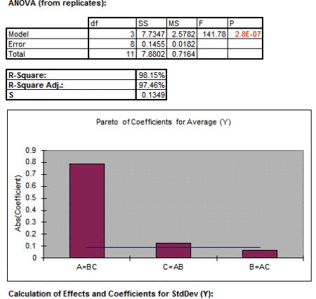 DOE-SigmaXL-FullFactorial-Worksheet-Output