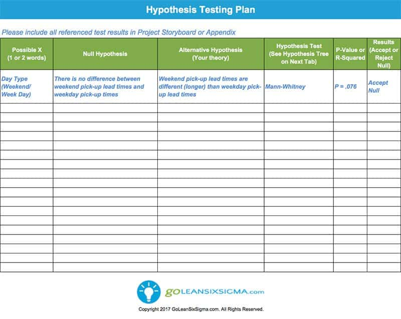 Hypothesis Testing Plan - GoLeanSixSigma.com