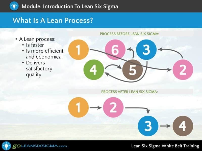 Screen Shot 4 Lean Six Sigma White Belt Training Goleansixsigma Com