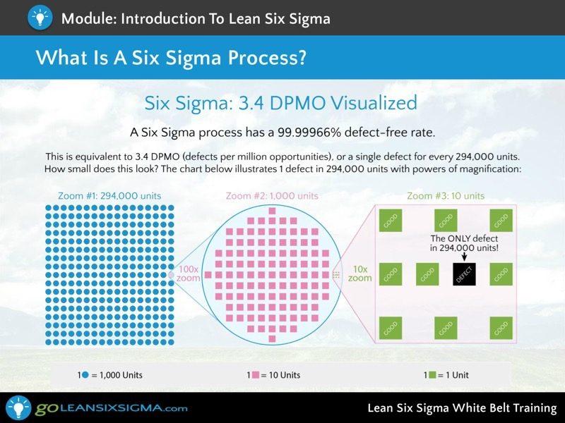 Screen-shot-5-lean-six-sigma-white-belt-training-goleansixsigma-com