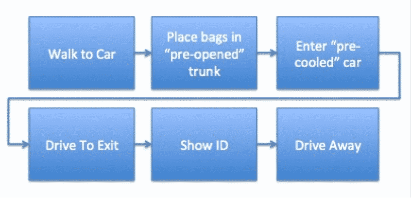 Hertz Process Map