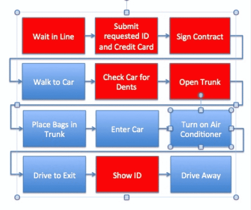 NVA Process Map - GoLeanSixSigma.com