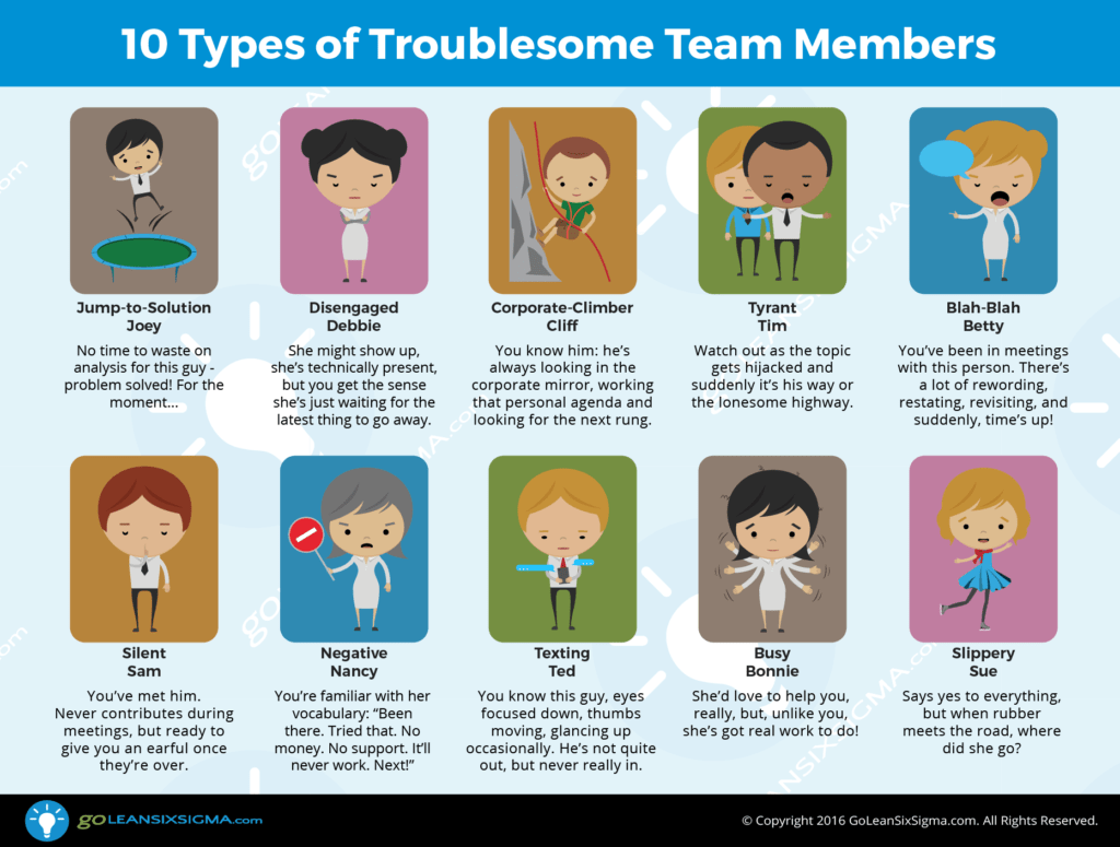 10 Types of Troublesome Team Members - GoLeanSixSigma.com