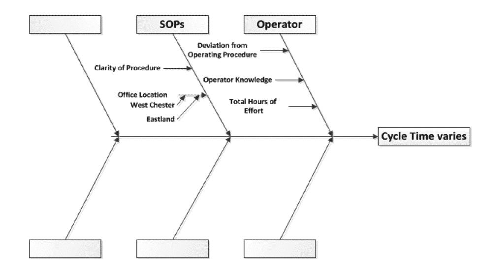 Figure 5 - Fishbone Diagram - Cycle Time