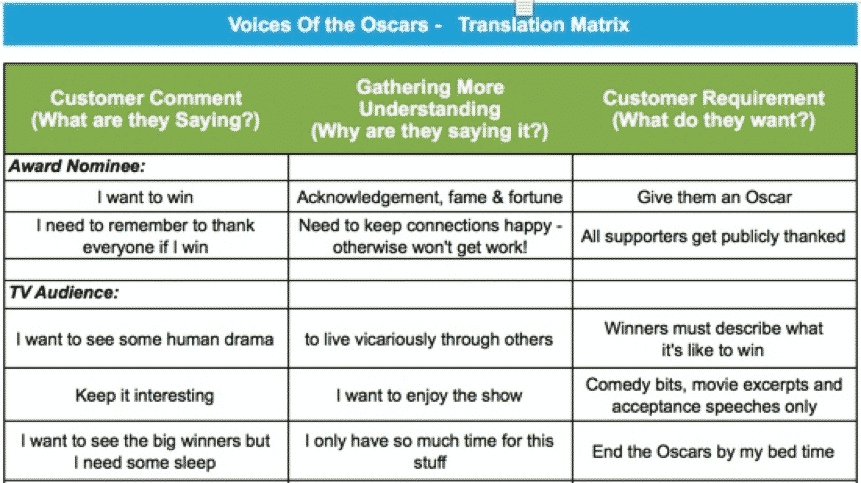 Voice of the Oscars - Translation Matrix - GoLeanSixSigma.com