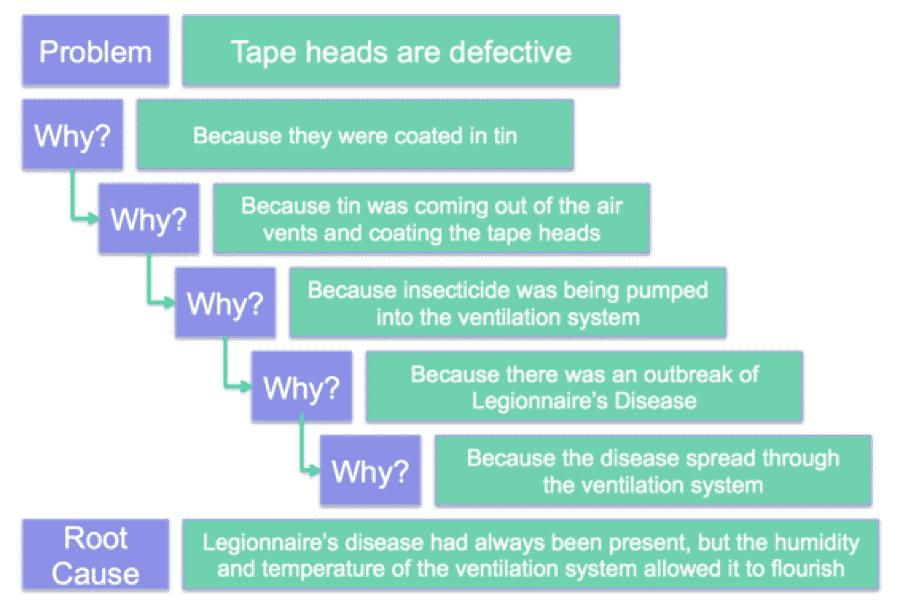 5 Whys - Tape Heads - GoLeanSixSigma.com