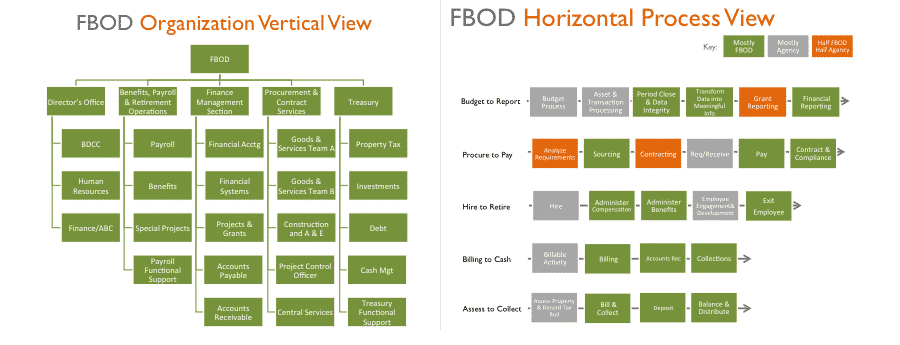 FBOD - Organization Views