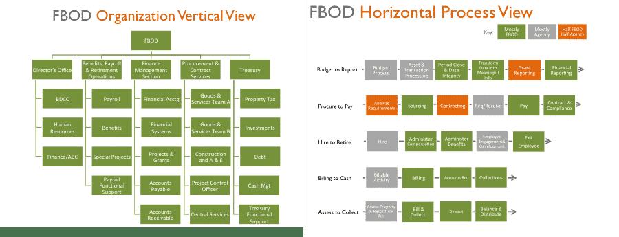 FBOD - Organization Views