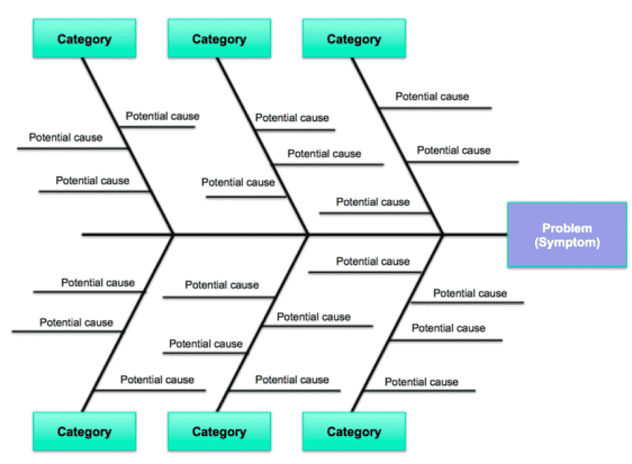 fishbone for hotel • root cause analysis is a systematic approach to get to the true root causes of our process problems 5  fishbone diagram - a useful tool.