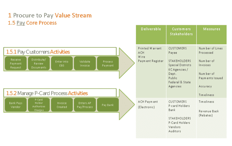 Procure To Pay - Value Stream