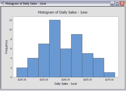 How To Create A Histogram In Minitab