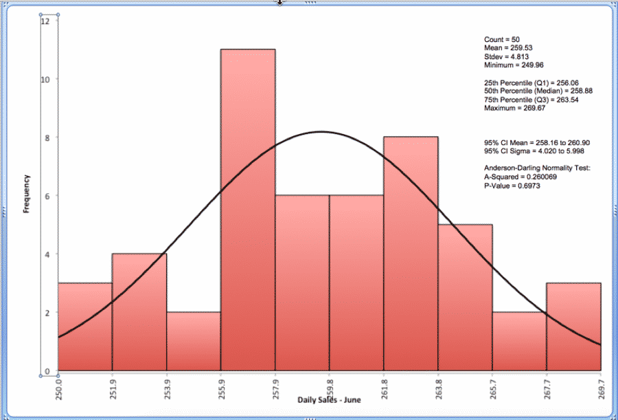 How To Create A Histogram In SigmaXL