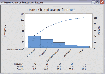 How to create a pareto chart in minitab goleansixsigma pareto minitab 3 ccuart Image collections