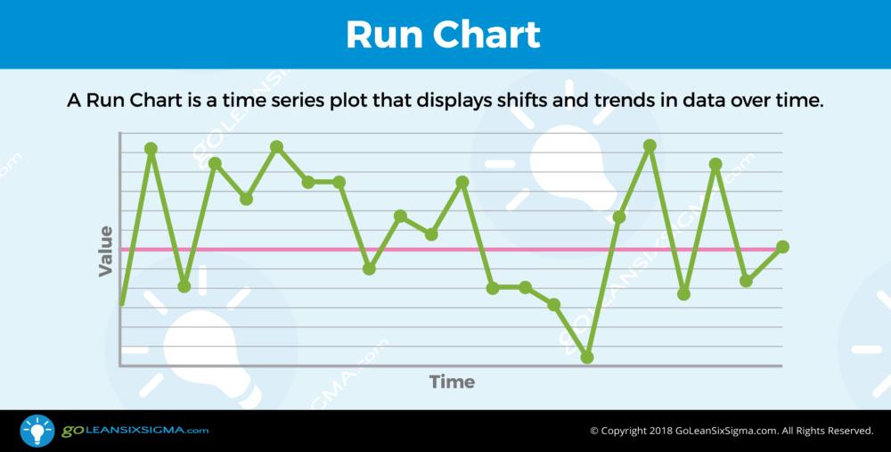 Run Chart - GoLeanSixSigma.com