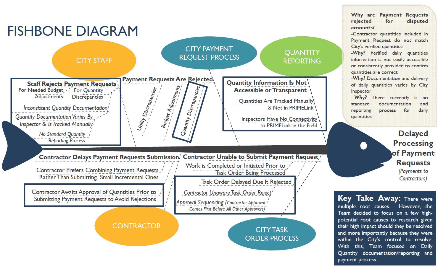 Analyze - Fishbone Diagram - City of San Antonio - GoLeanSixSigma.com