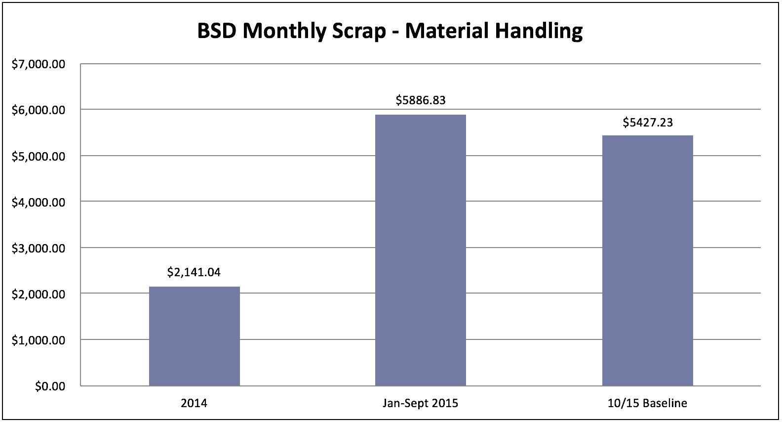 Baseline Measure -Monthly Scraping