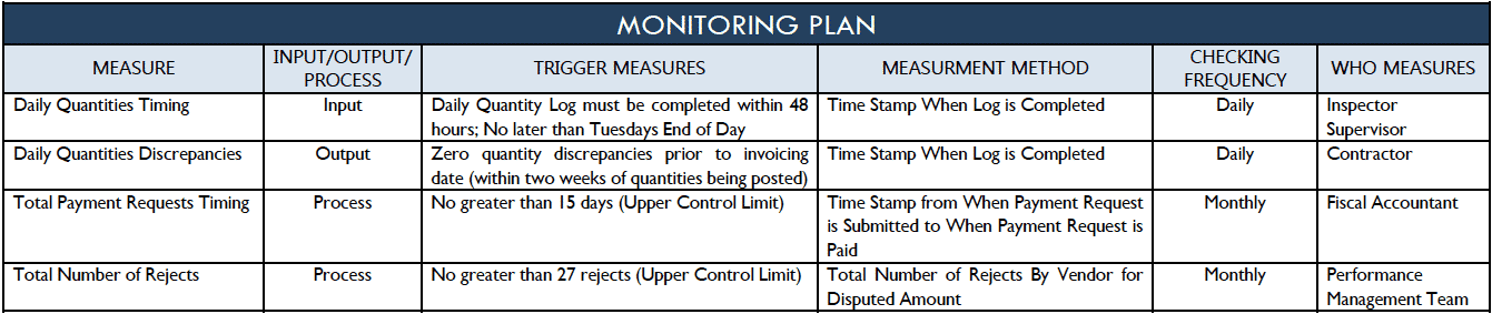 Control - Monitoring Plan - City of San Antonio - GoLeanSixSigma.com