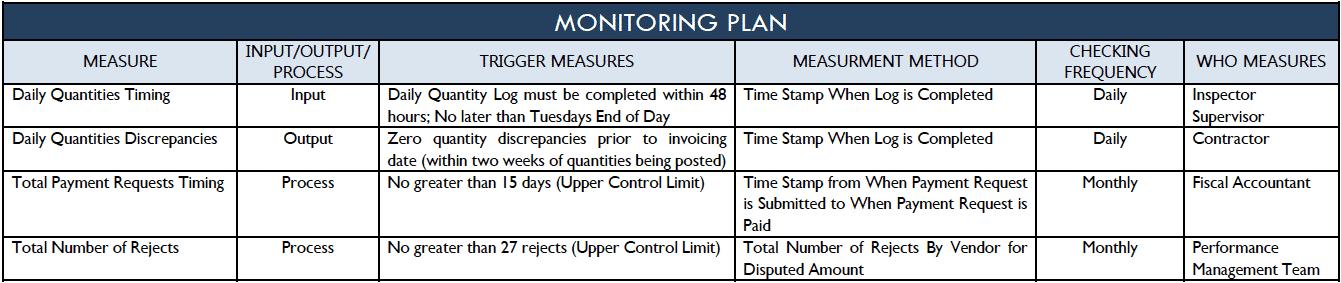 Control - Monitoring Plan - City of San Antonio - GoLeanSixSigma.com