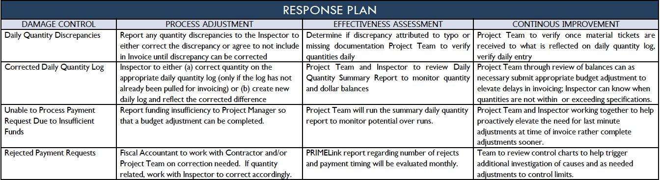 Control - Response Plan - City of San Antonio - GoLeanSixSigma.com