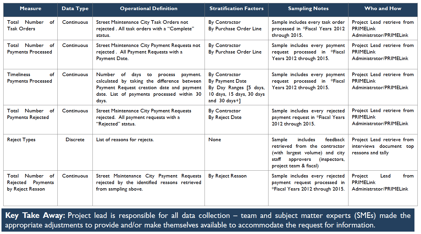 Data Collection Plan - City of San Antonio - GoLeanSixSigma.com