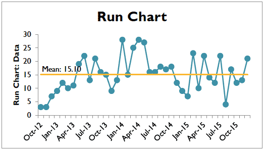 Improve - Run Chart - GoLeanSixSigma.com