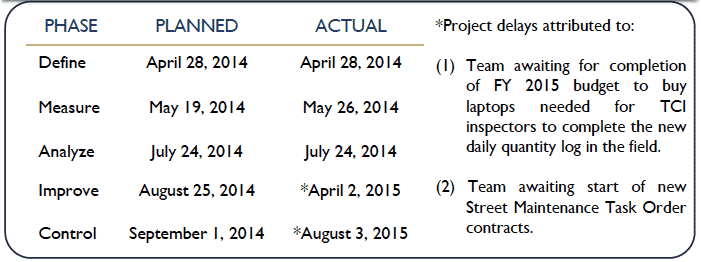 Project Timeline - City of San Diego - GoLeanSixSigma.com