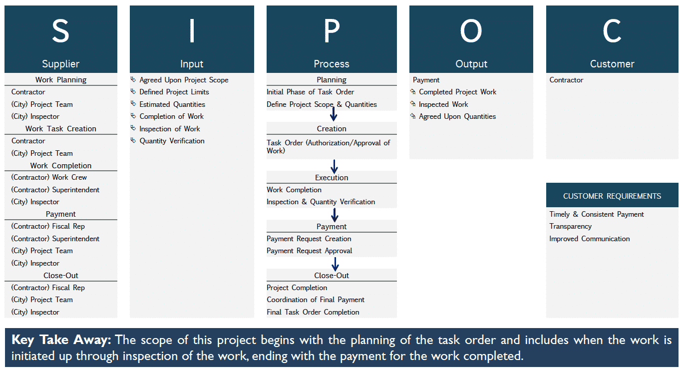 SIPOC - City of San Antonio - GoLeanSixSigma.com